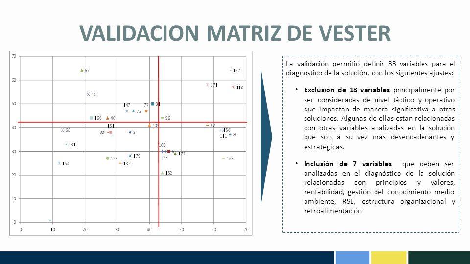 VALIDACION MATRIZ DE VESTER