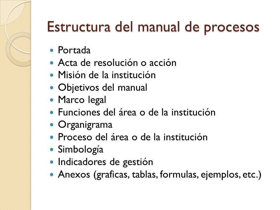 Estructura del manual de procesos
