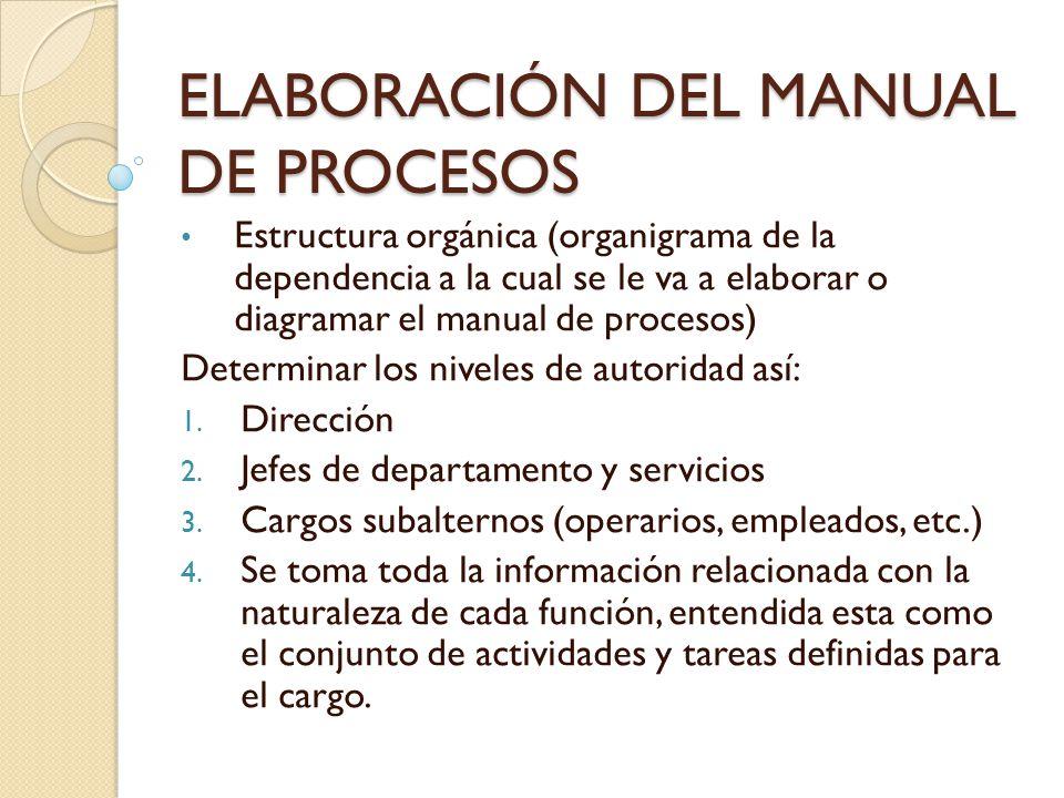 ELABORACIÓN DEL MANUAL DE PROCESOS