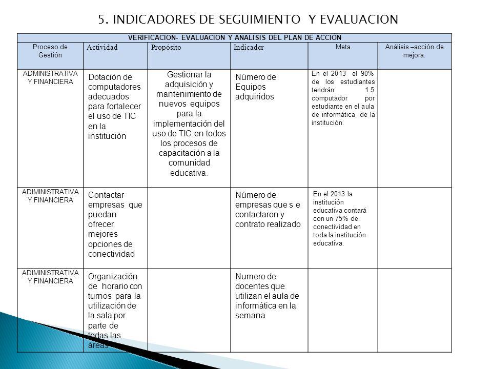 Plan de gestion de uso de las tic en la instituci n for Accion educativa en el exterior