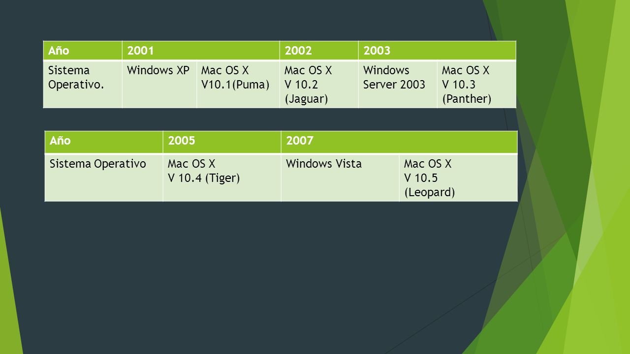 windows xp architecture vs mac os Windows xp vs mac os x architecture kurt luchtman pos420 irene giouvanos may 29th 2006 when looking at the interface of the mac os x operating system and the microsoft windows xp operating system many similarities can be seen.