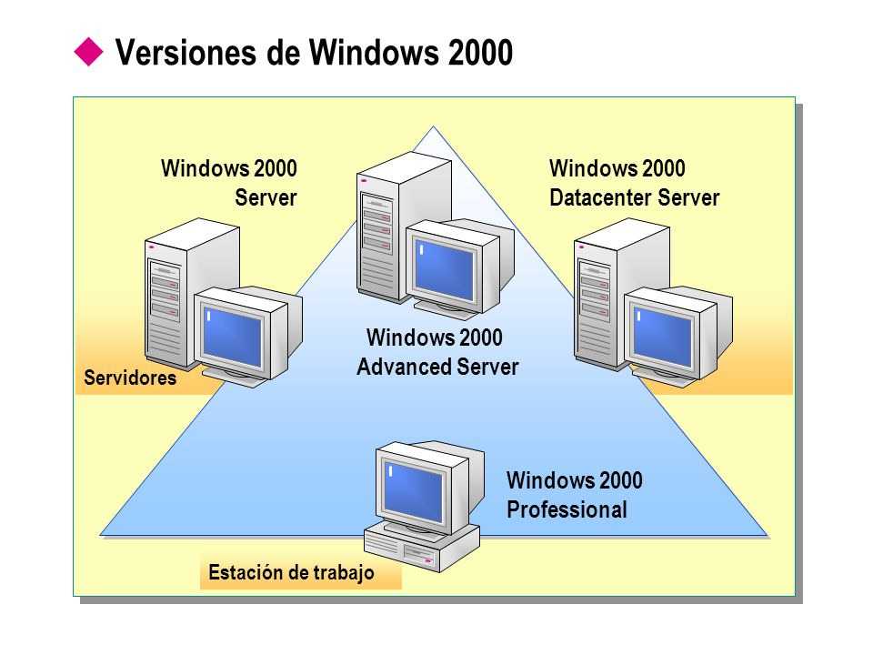 windows 2000 advanced server essay The windows server prototypes were the nt platforms which began with the release of windows nt advanced server 31 in 1993 upgraded to windows nt server 35 in 1994, windows server 351 in 1995, windows server 40 in 1996, windows nt server 40 enterprise edition in 1997, windows nt server 40 terminal server edition in 1998, and winds up with.