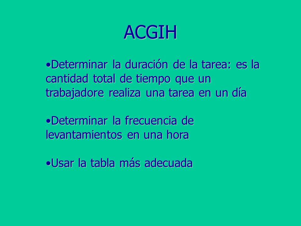 ACGIH Determinar la duración de la tarea: es la cantidad total de tiempo que un trabajadore realiza una tarea en un día.