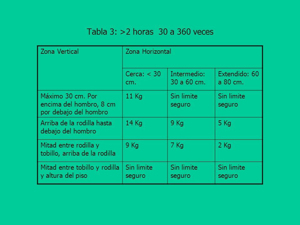 Tabla 3: >2 horas 30 a 360 veces