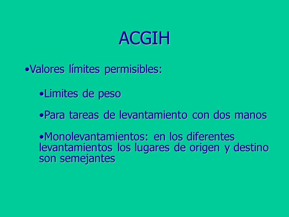 ACGIH Valores límites permisibles: Limites de peso