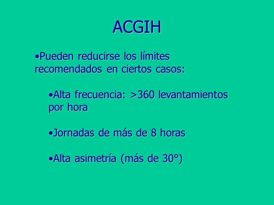 ACGIH Pueden reducirse los límites recomendados en ciertos casos: