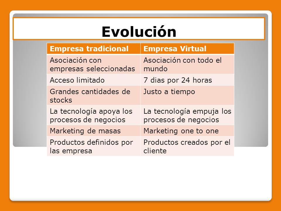 Evolución Empresa tradicional Empresa Virtual