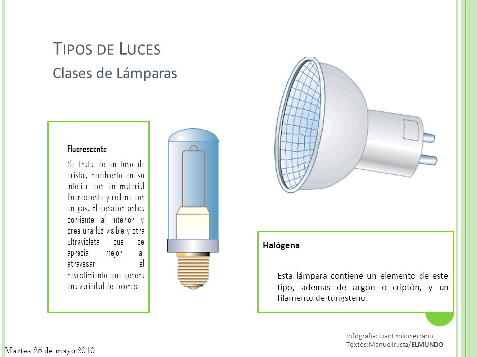 Tipos lamparas halogenas bombilla halgena lmparas - Tipos bombillas halogenas ...