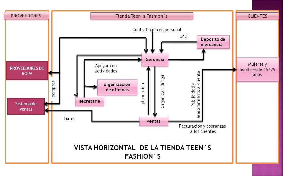 VISTA HORIZONTAL DE LA TIENDA TEEN´S FASHION´S
