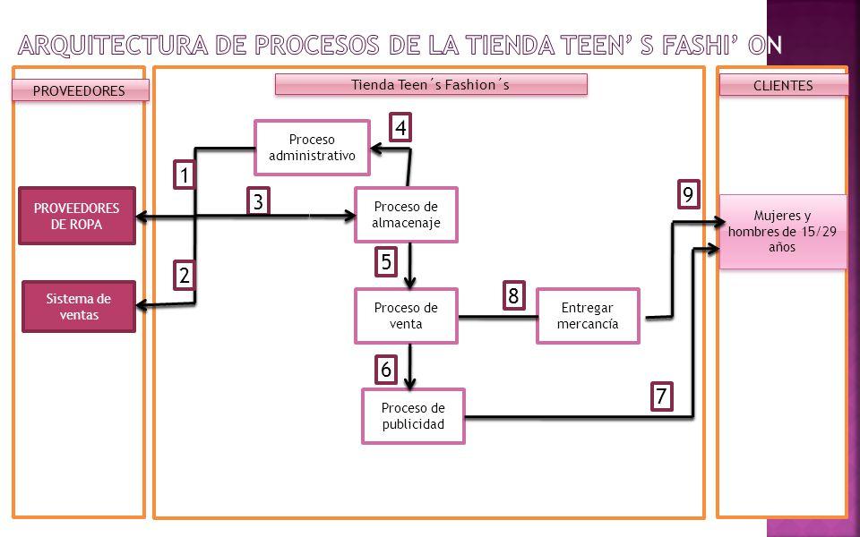 Arquitectura de Procesos DE LA Tienda TEEN' S FASHI' ON