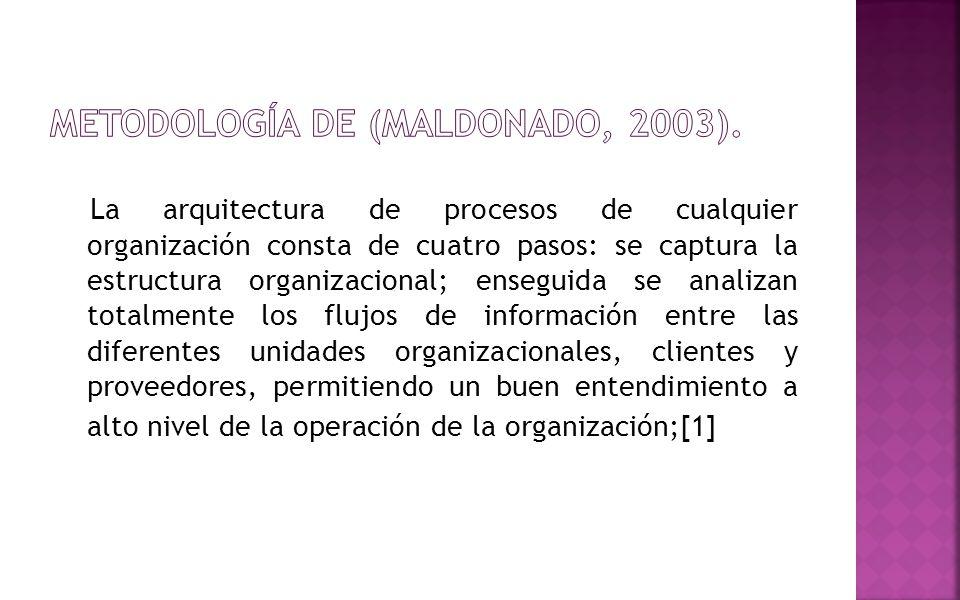 METODOLOGÍA de (Maldonado, 2003).