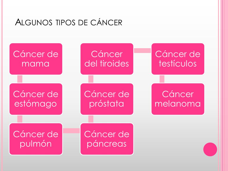 Algunos tipos de cáncer