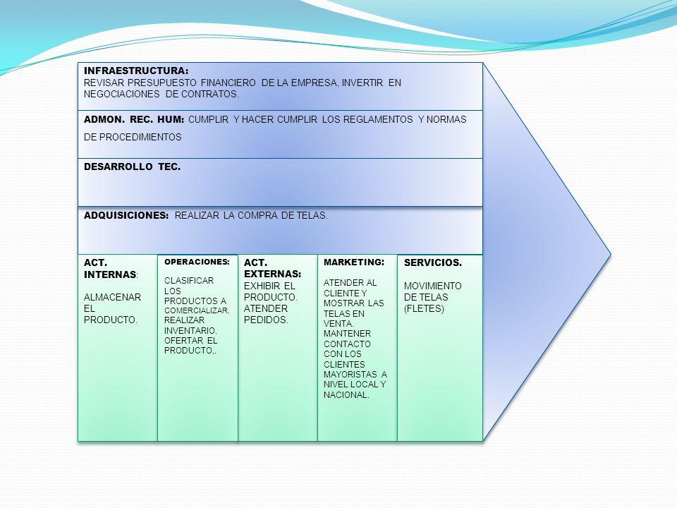 ADQUISICIONES: REALIZAR LA COMPRA DE TELAS. DESARROLLO TEC.