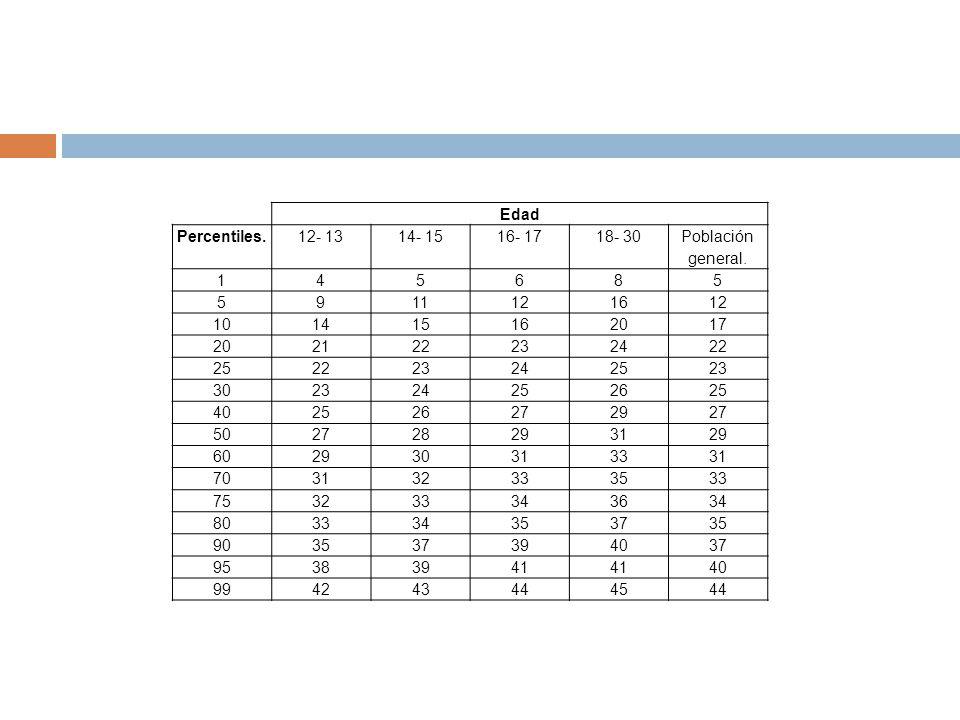 Edad Percentiles. 12- 13. 14- 15. 16- 17. 18- 30. Población general. 1. 4. 5. 6. 8. 9. 11.