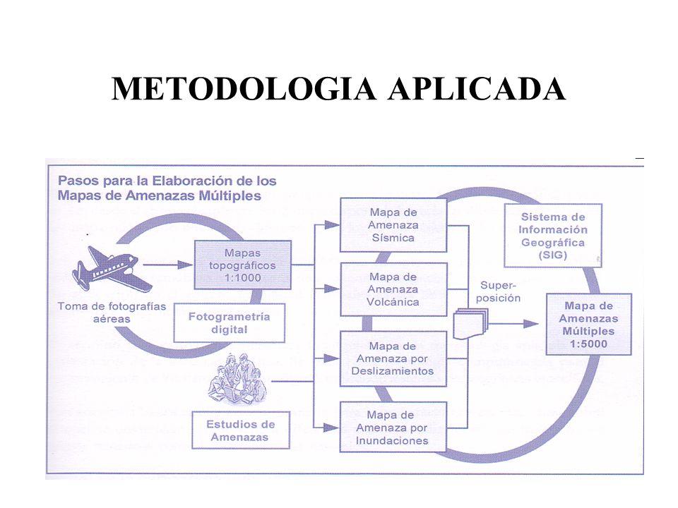 METODOLOGIA APLICADA