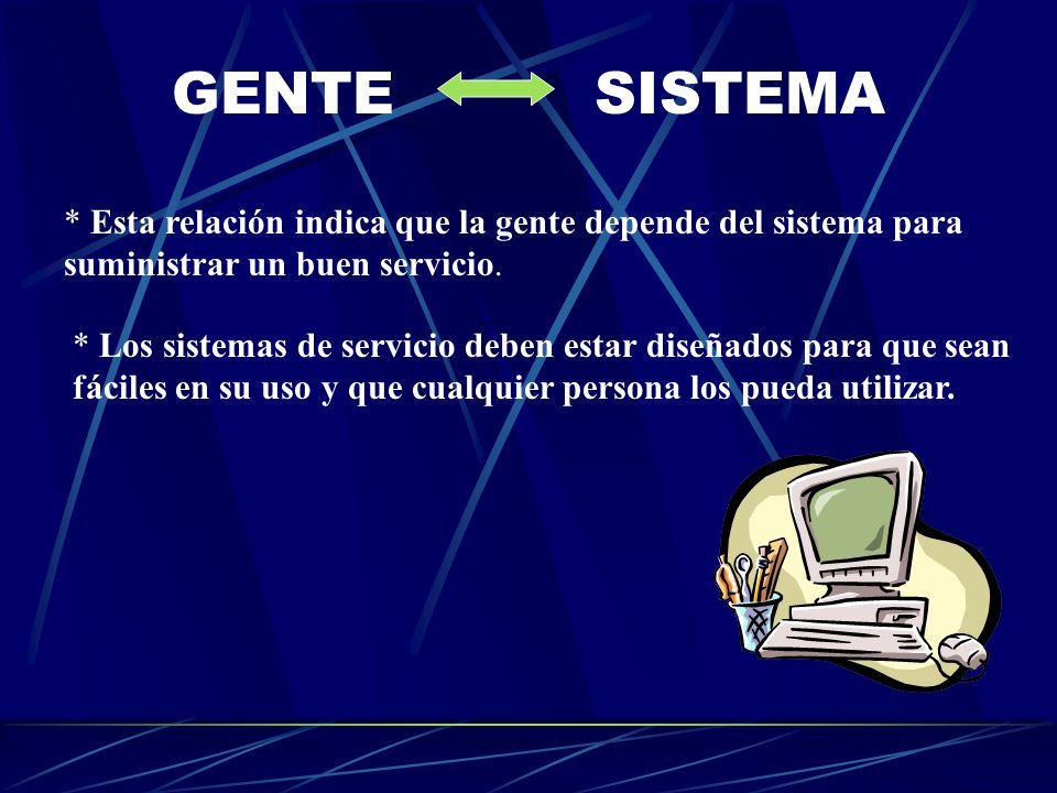 GENTE SISTEMA * Esta relación indica que la gente depende del sistema para suministrar un buen servicio.