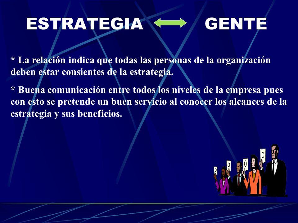 ESTRATEGIA GENTE * La relación indica que todas las personas de la organización deben estar consientes de la estrategia.