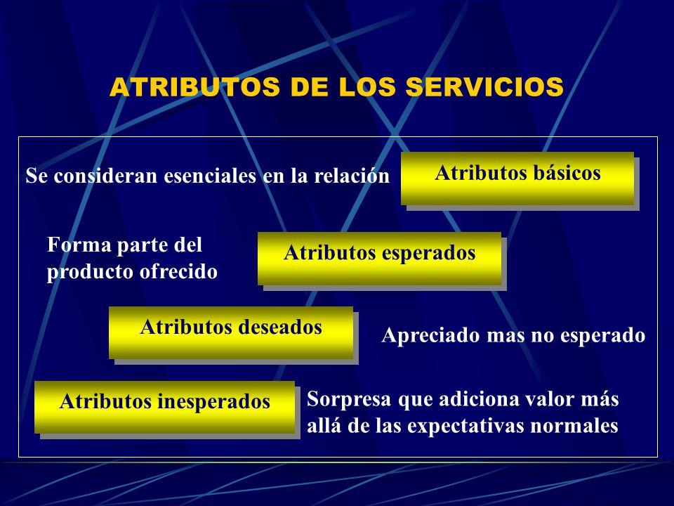 ATRIBUTOS DE LOS SERVICIOS