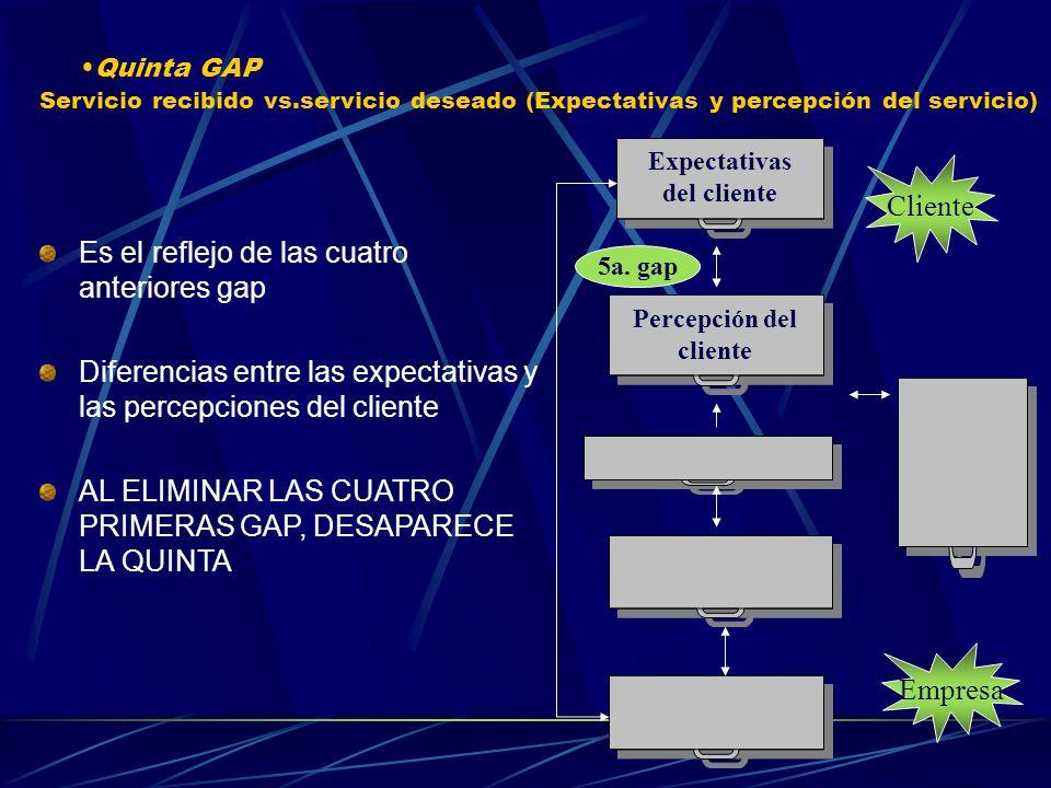 Expectativas del cliente Percepción del cliente