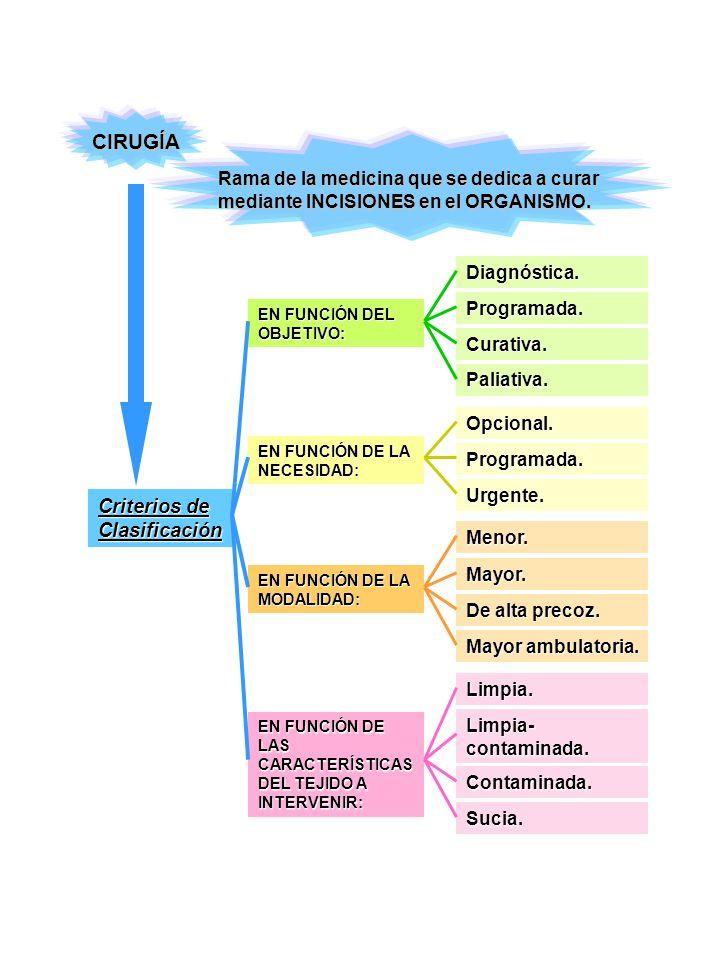 CIRUGÍA Criterios de Clasificación