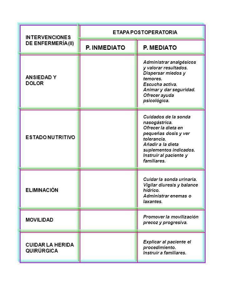 P. INMEDIATO P. MEDIATO ETAPA POSTOPERATORIA