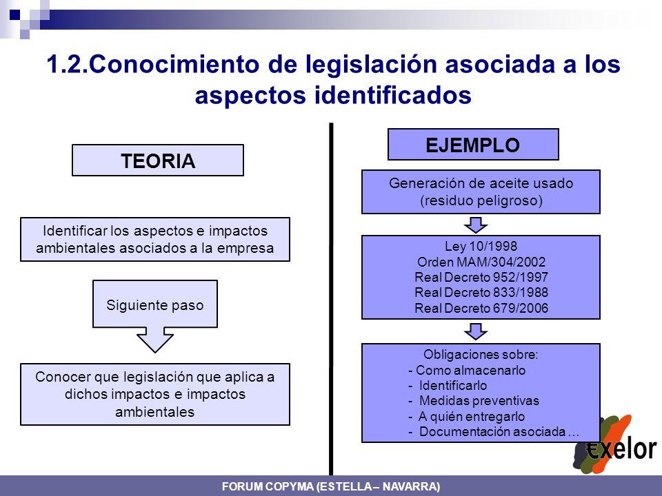 1.2.Conocimiento de legislación asociada a los aspectos identificados