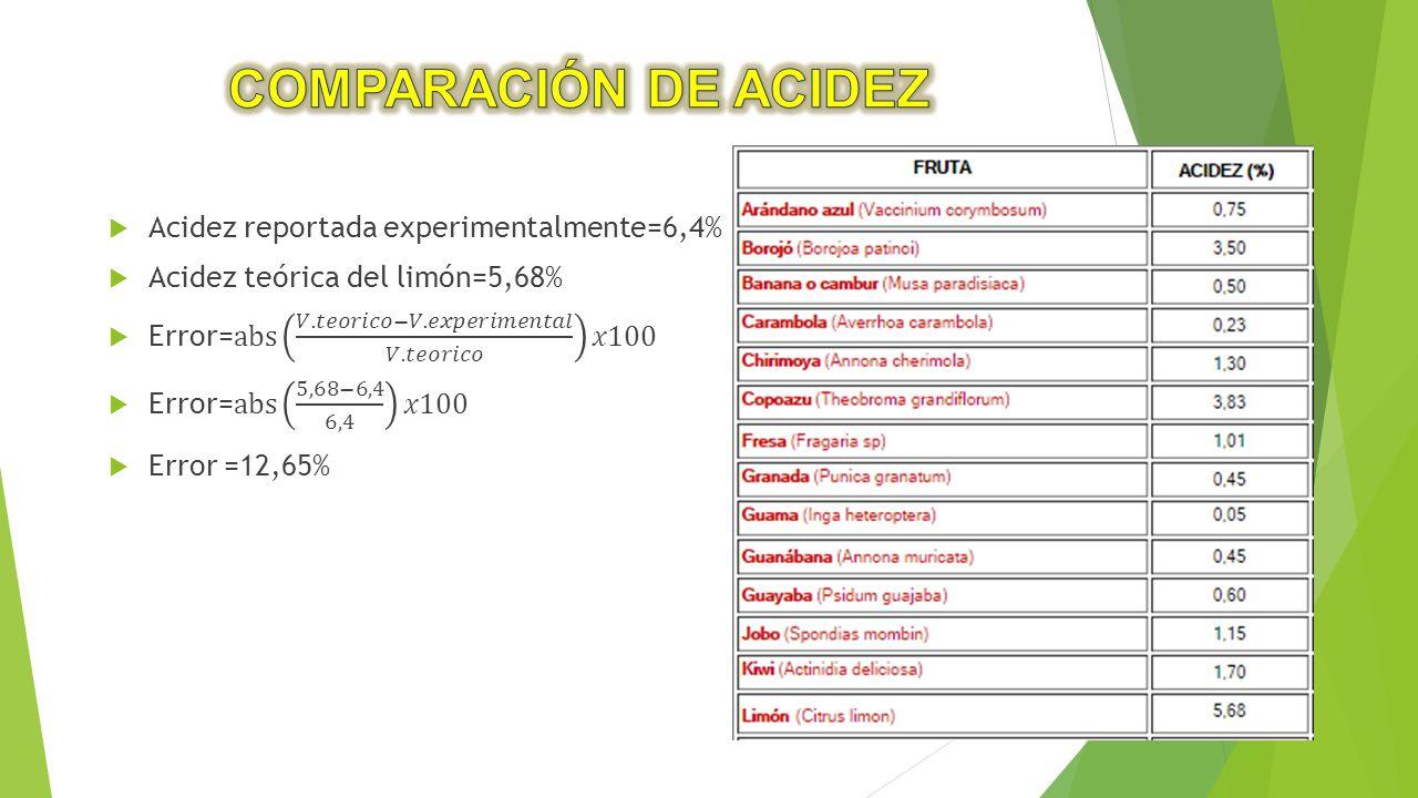 COMPARACIÓN DE ACIDEZ Acidez reportada experimentalmente=6,4%