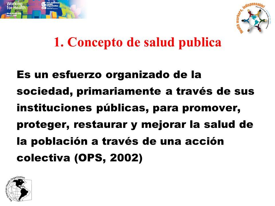 1. Concepto de salud publica