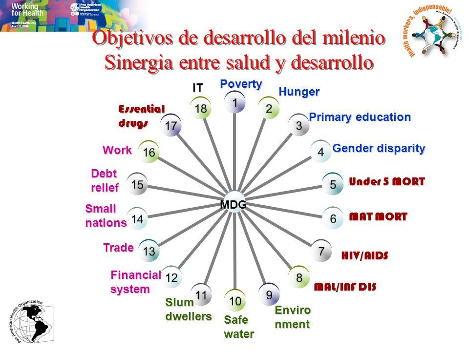 Objetivos de desarrollo del milenio Sinergia entre salud y desarrollo