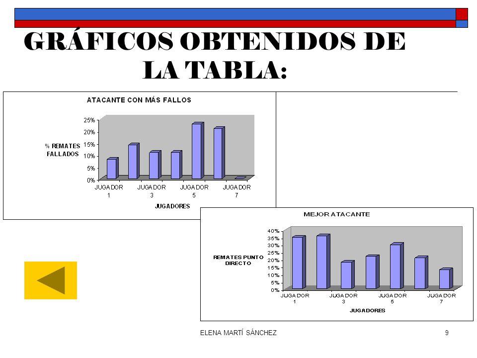 GRÁFICOS OBTENIDOS DE LA TABLA: