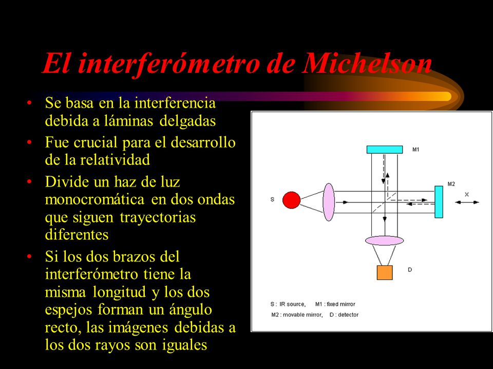 El interferómetro de Michelson