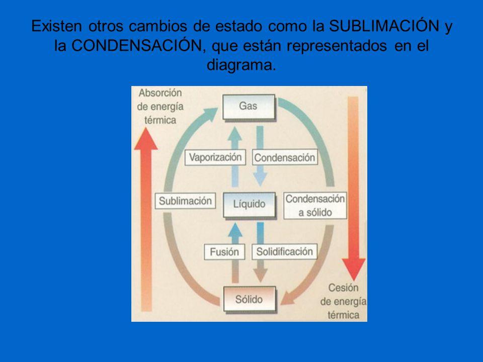 Existen otros cambios de estado como la SUBLIMACIÓN y la CONDENSACIÓN, que están representados en el diagrama.