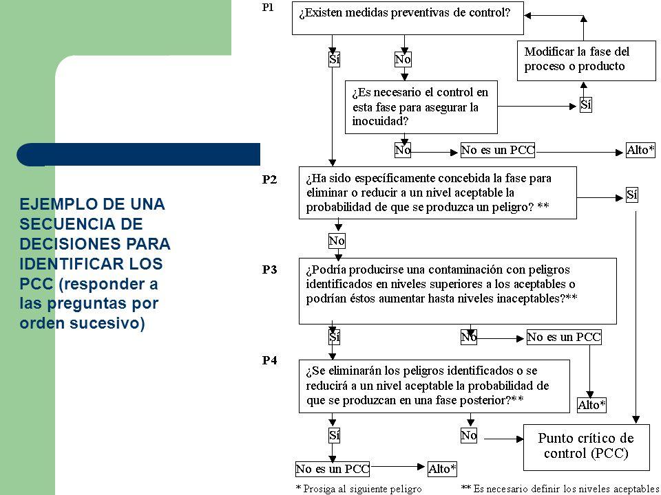 EJEMPLO DE UNA SECUENCIA DE DECISIONES PARA IDENTIFICAR LOS PCC (responder a las preguntas por orden sucesivo)