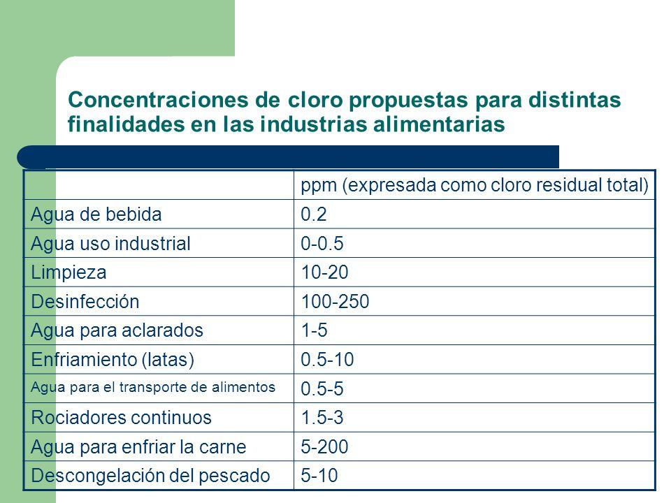 Concentraciones de cloro propuestas para distintas finalidades en las industrias alimentarias