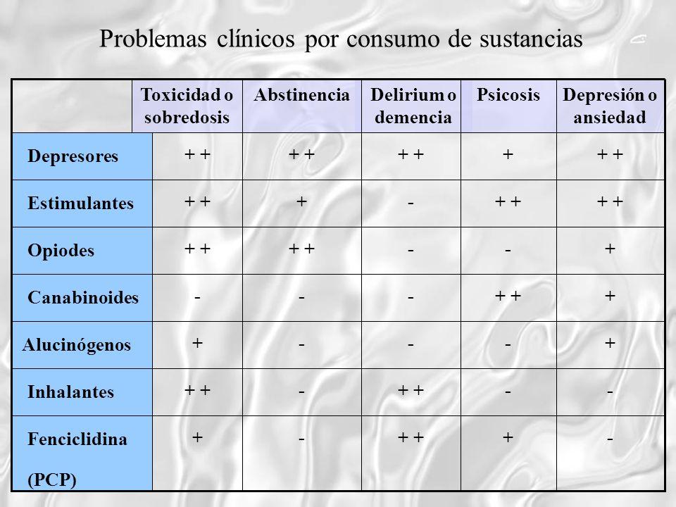 Toxicidad o sobredosis