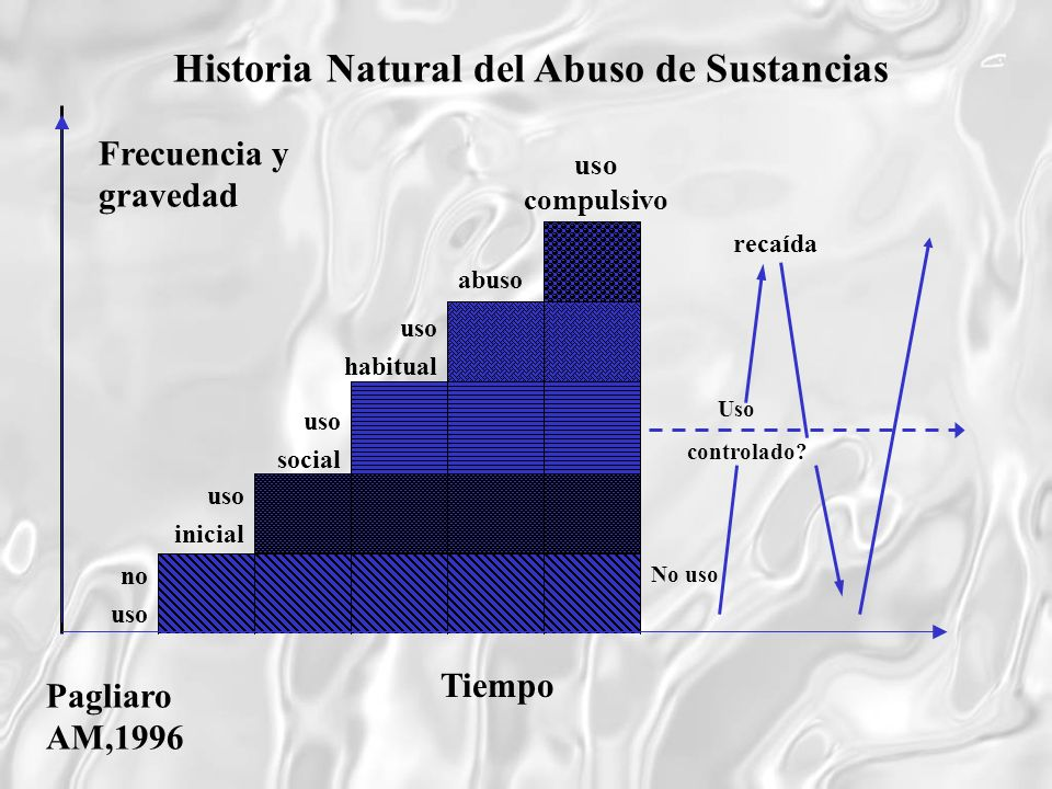 Historia Natural del Abuso de Sustancias