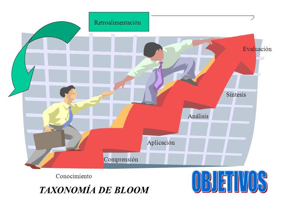 OBJETIVOS TAXONOMÍA DE BLOOM Retroalimentación Evaluación Síntesis
