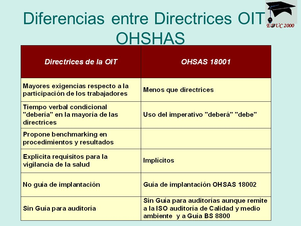 Diferencias entre Directrices OIT y OHSHAS