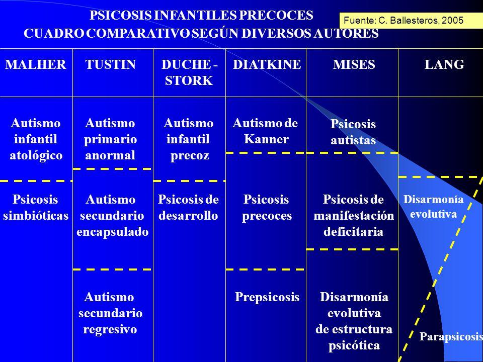 cuadro sinoptico de psicosis Este estudio también puede usarse para diagnosticar otros trastornos que  influyen en la actividad cerebral, como la enfermedad de alzheimer, ciertas  psicosis,.