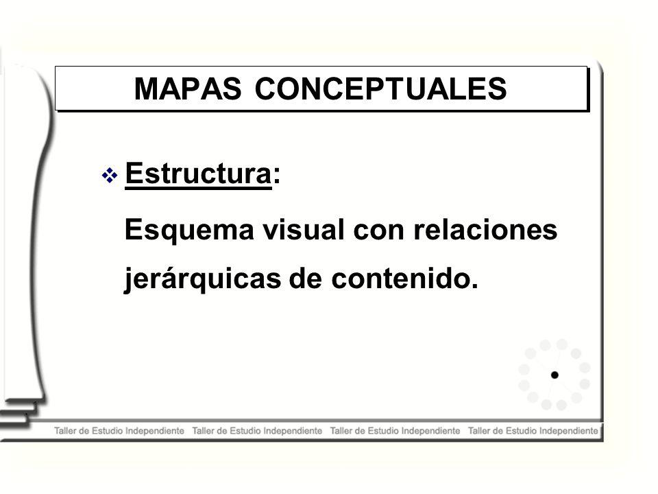 MAPAS CONCEPTUALES Estructura: