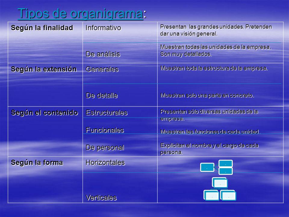 Tipos de organigrama: Según la finalidad Informativo De análisis