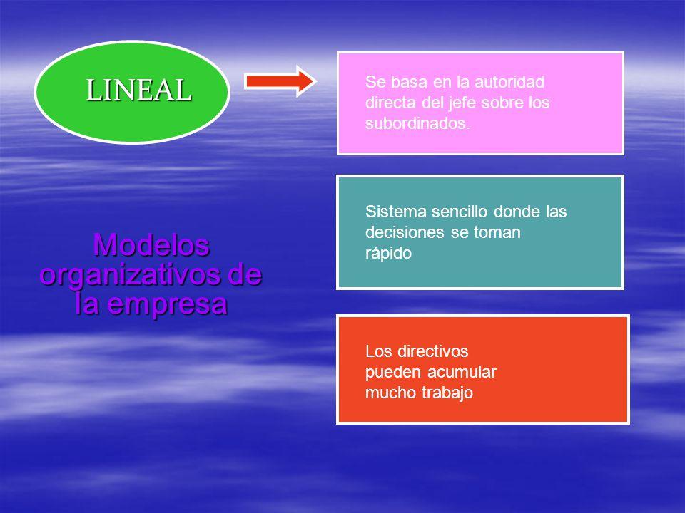 Modelos organizativos de la empresa