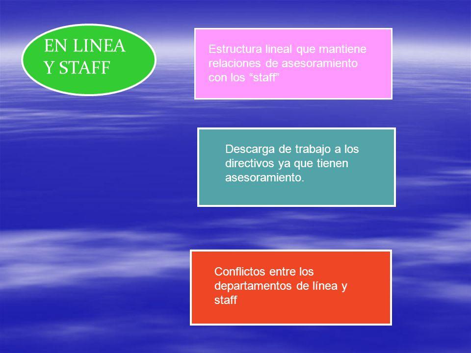 EN LINEA Y STAFF Estructura lineal que mantiene relaciones de asesoramiento con los staff