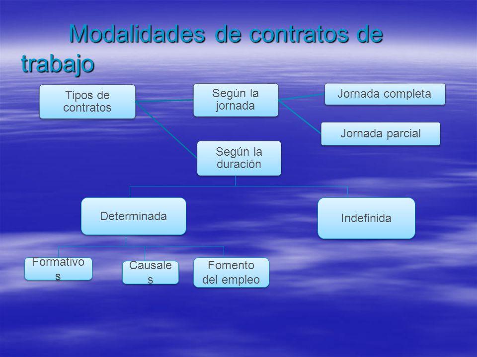 Modalidades de contratos de trabajo