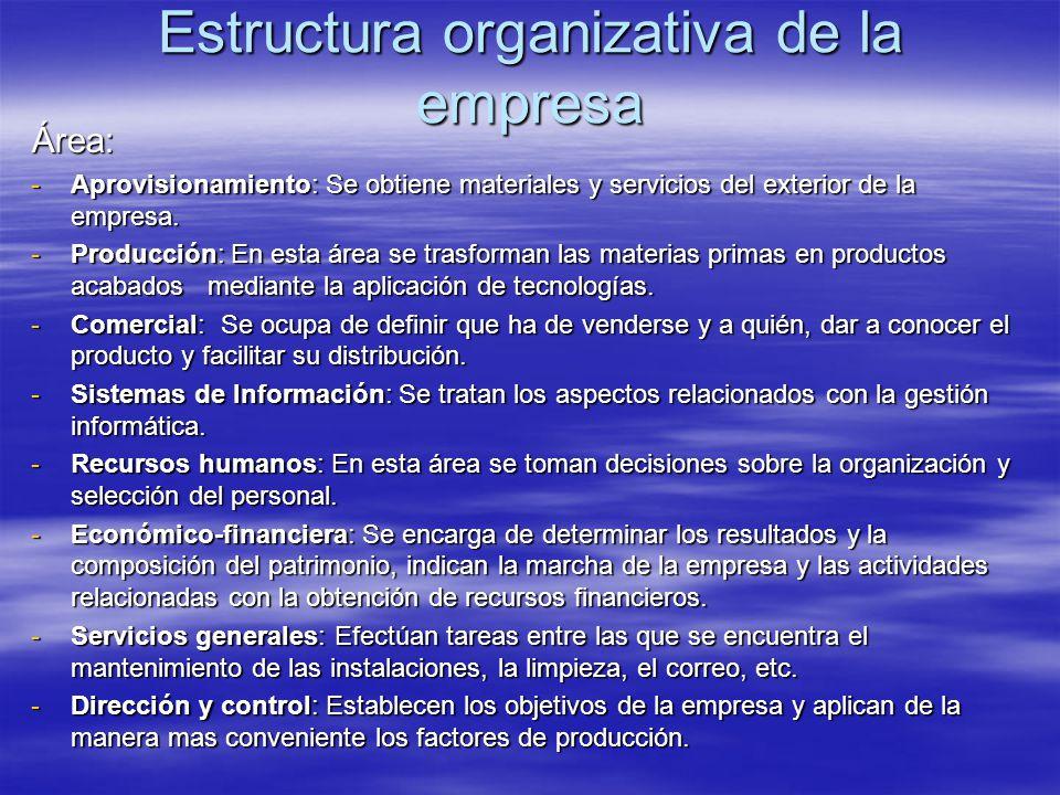 Estructura organizativa de la empresa