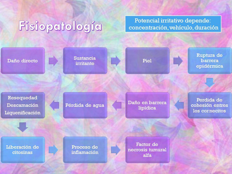 Fisiopatología Potencial irritativo depende: