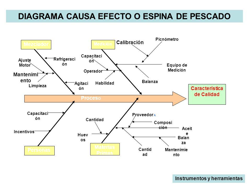 diagrama causa efecto espina de pescado pdf diagrama de pescado pdf