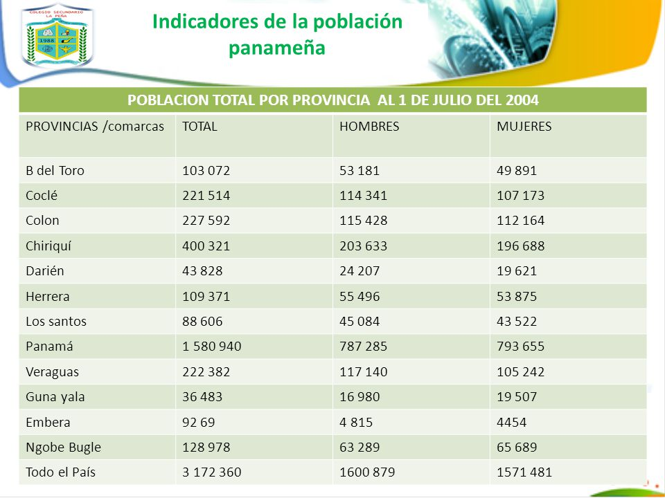 Indicadores de la población panameña