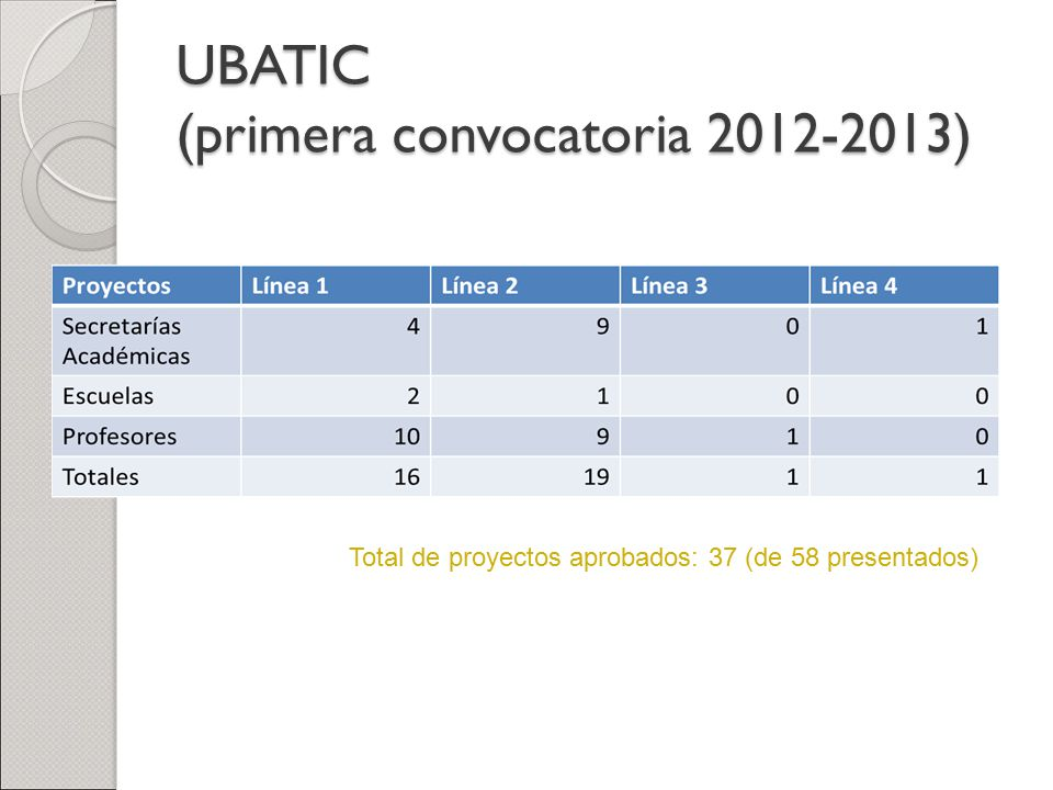 UBATIC (primera convocatoria 2012-2013)
