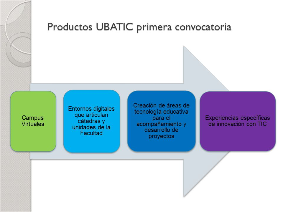 Productos UBATIC primera convocatoria